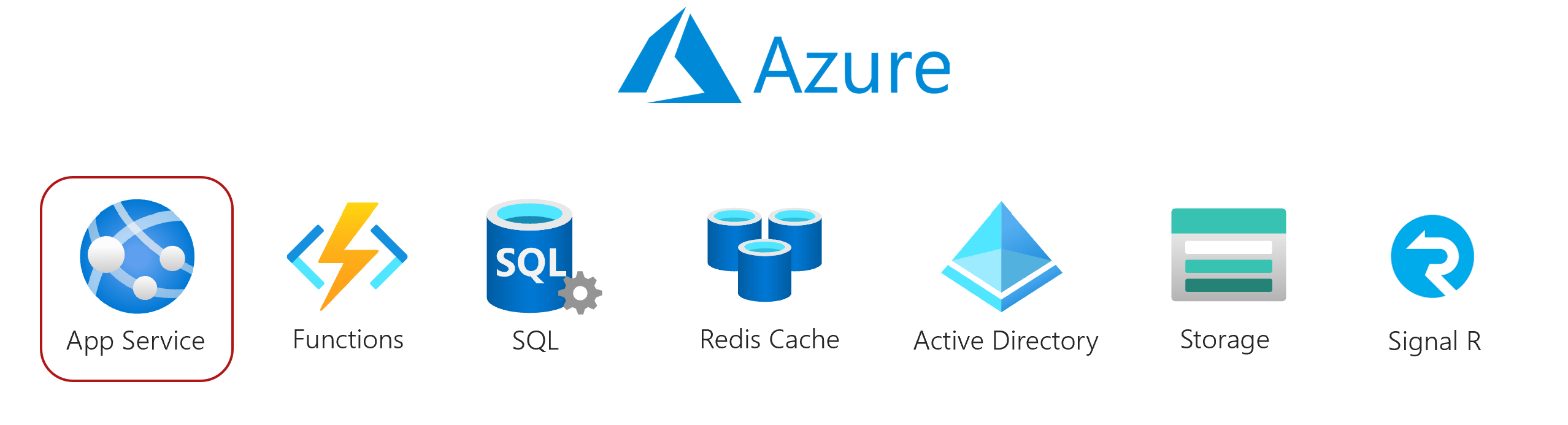 Azure Services to be used